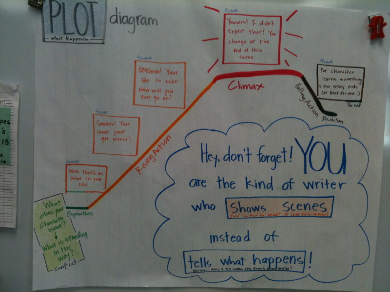 Plotting short fiction two writing teachers then ccuart Images