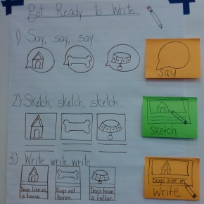 "The sticky notes on the side of the chart have a purpose.  If you're conferring with a student who has skipped part of the process, you can walk over to the chart with them, review it, and then give them one of the sticky notes to take back to their writing spot.  For instance, if a child went from say to write, without sketching, you could confer into the importance of sketching as a way to get ready to write and then have him/her keep the ""sketch"" sticky note at their writing spot as a concrete reminder to do that step before they move on to writing."