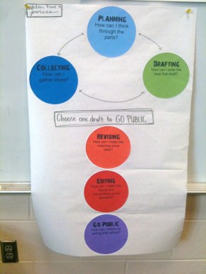 Interactive writing process chart that encourages students to draft more than they publish.