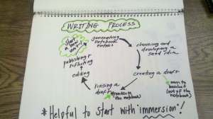 writing process chart 1