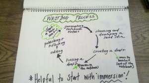 writing process chart 1