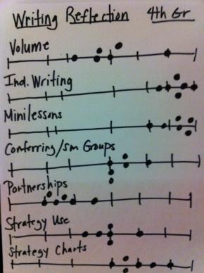 writing line graphs