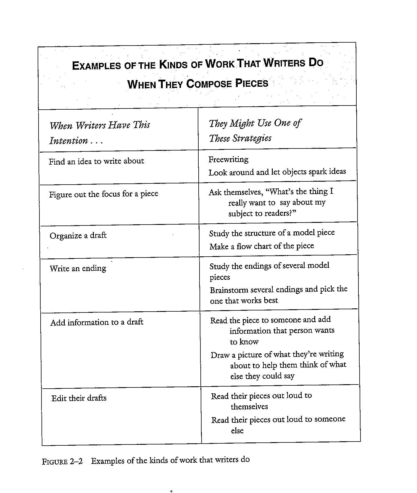 essay cheat sheets from how s it going by carl anderson click to enlarge two writing teachers