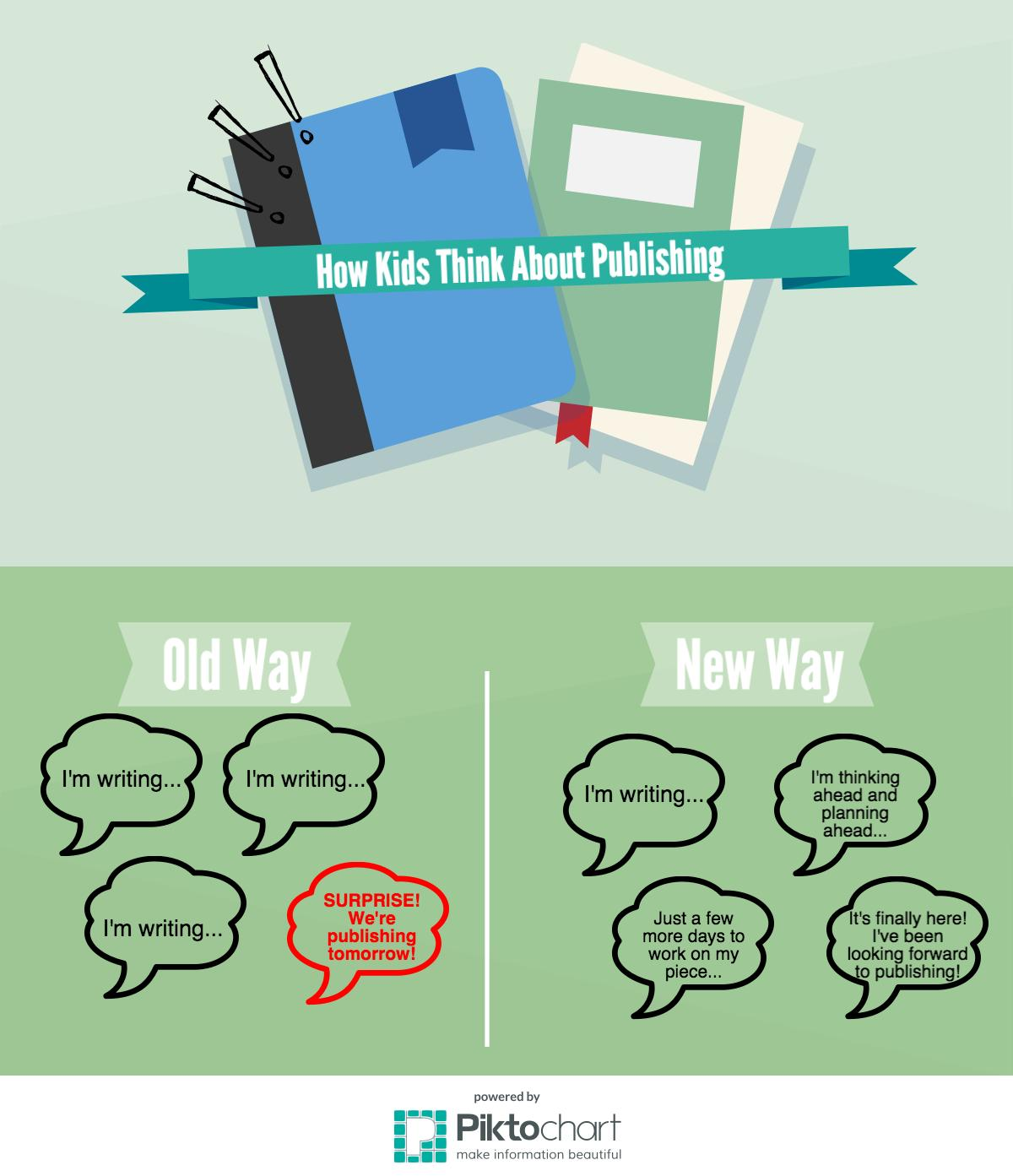 How Kids Think About Publishing