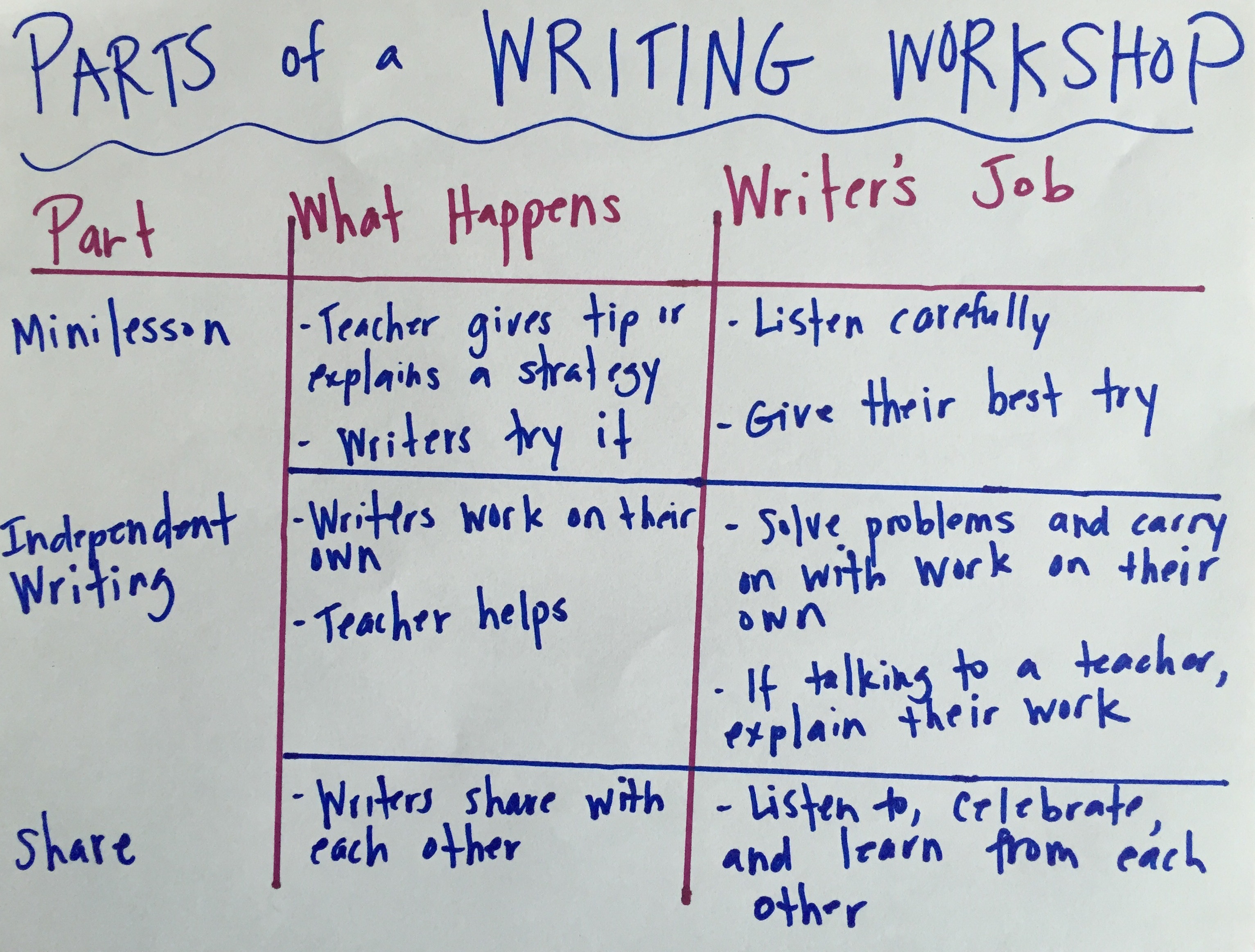 teaching writers about writing workshop two writing teachers parts of a ww chart