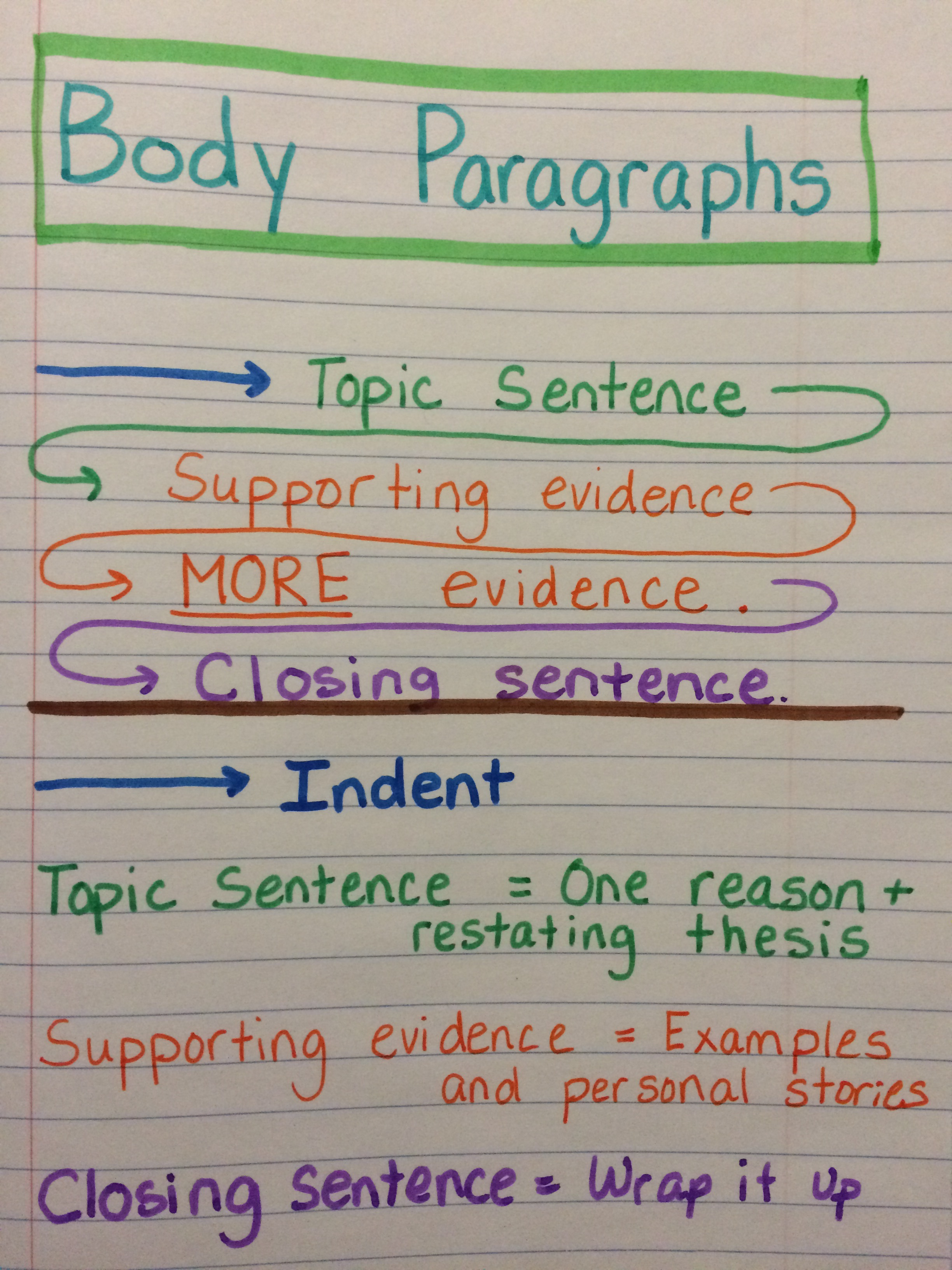 Paragraph to essay writing