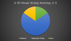 In an ideal writing workshop, time is allocated as follows: 10 - 15 minutes for a minilesson, 40 - 45 minutes for independent writing time (This includes five minutes for checking plan boxes and 40 minutes for you to confer and meet with small groups of students.), and 5 - 10 minutes of share time. As this graphic illustrates, there are 10 minutes for the minilesson, 40 minutes for independent writing time, and 10 minutes for sharing.