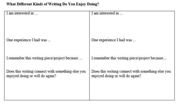 Kinds of writing enjoy