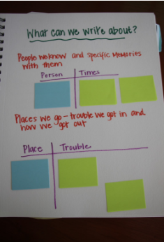 Nudging Students To Think Of Ideas