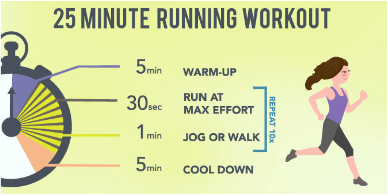 Interval Training With Writers