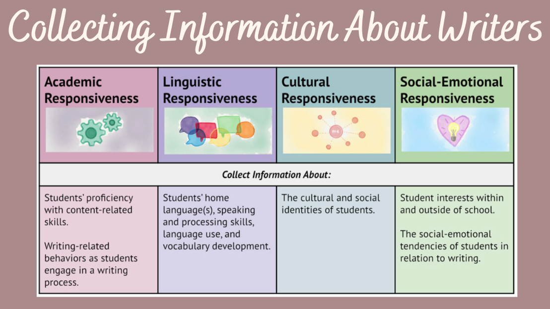 Getting to Know the Writers in Your Classroom- Part 2: Cultural and Social-Emotional Domains
