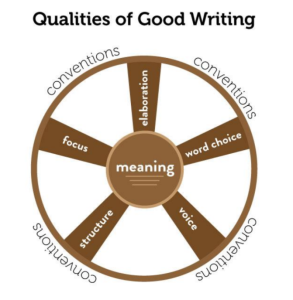 Qualities of Good Writing: Center of wheel: meaning Spokes of the wheel: structure, focus, elaboration, word choice, voice Rim of wheel: conventions